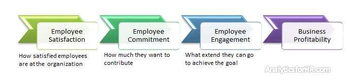 Redefine Your Employee Survey for better HR Analytics! - Analytics