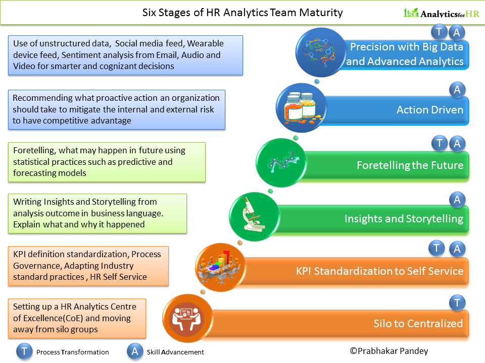 Six Stages of HR Analytics Team Maturity